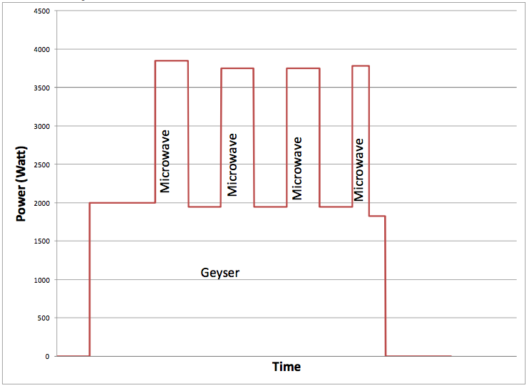 Residential Power Monitoring : Non intrusive appliance load monitoring nialm